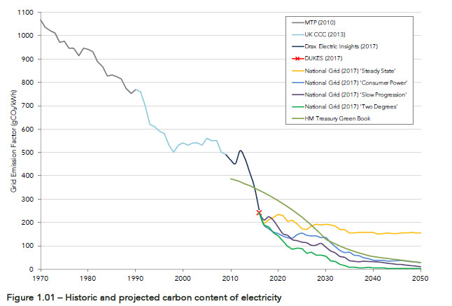Carbon content UK Grid electricity