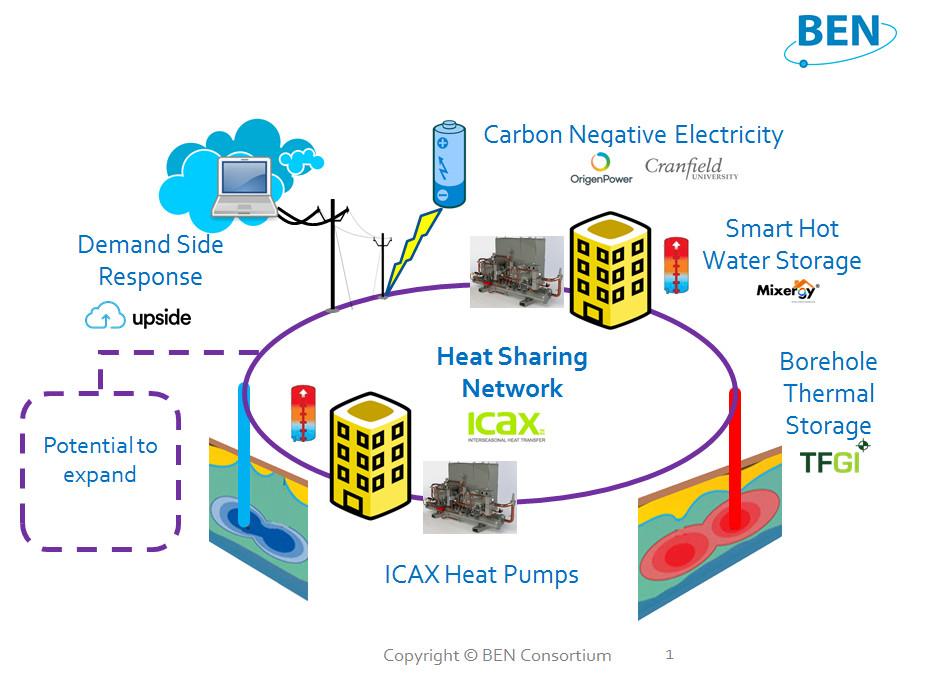 Heat Sharing Network