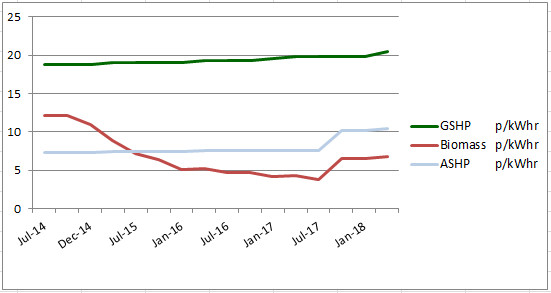 RHI Domestic Tariff History