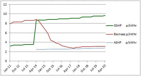 RHI Tariff History