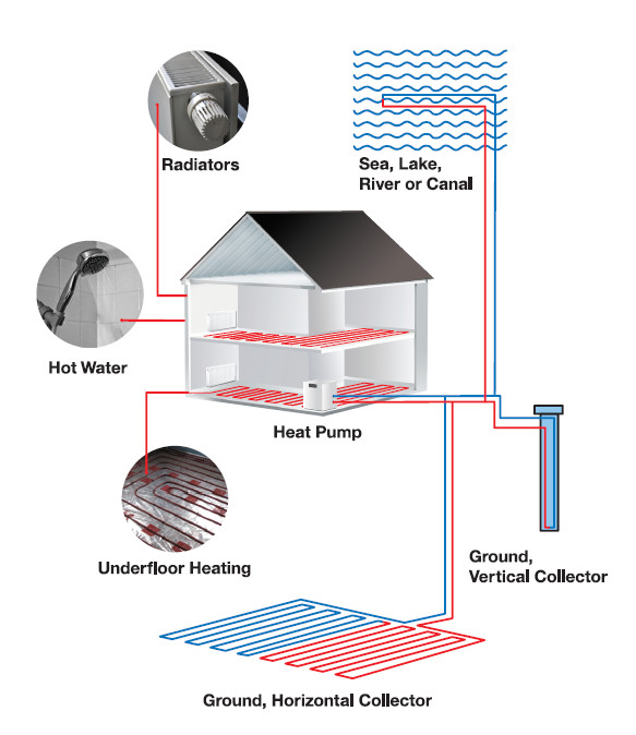 How Ground Source Heat Pumps work | Ground source heating explained ...