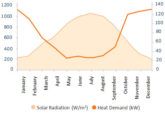 solar radiation vs heat demand